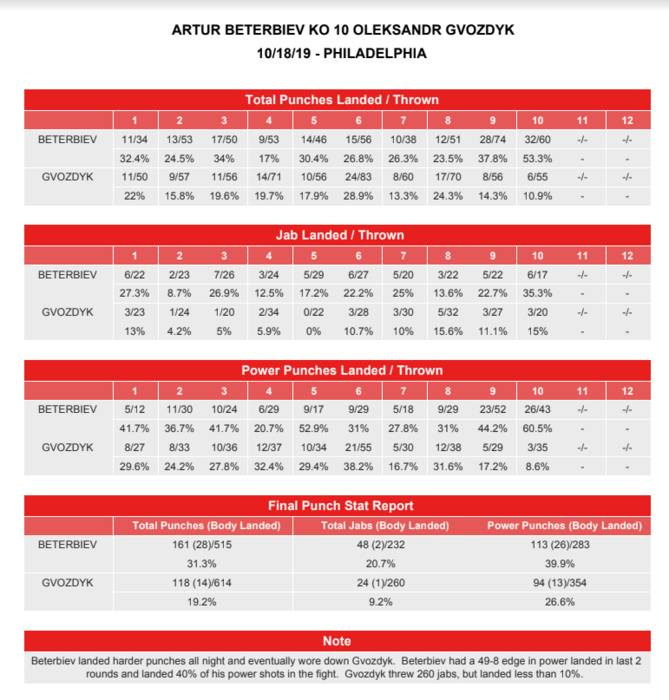 Гвоздик - Бетербиев: Статистика ударов за весь бой - изображение 1