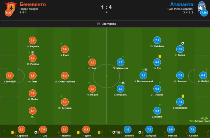 Малиновский - один из лучших игроков Аталанты в матче с Беневенто