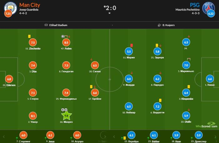 Зинченко стал одним из лучших игроков матча Ман Сити - ПСЖ по версии WhoScored