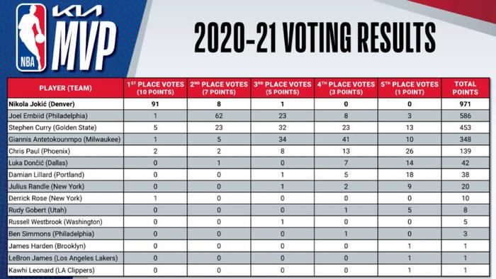 Результаты голосования за MVP регулярного сезона НБА-2020/21